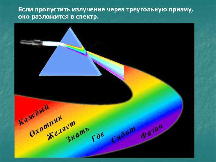 Если пропустить излучение через треугольную призму, оно разложится в спектр.