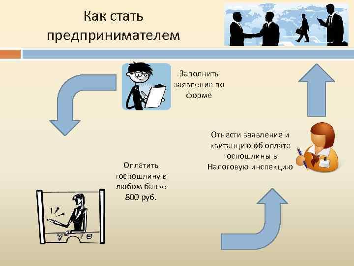 Как стать предпринимателем Заполнить заявление по форме Оплатить госпошлину в любом банке 800 руб.