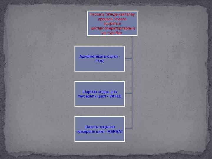 Паскаль тілінде қайталау процесін жүзеге асыратын циклдік операторлардың үш түрі бар. Арифметикалық цикл FOR