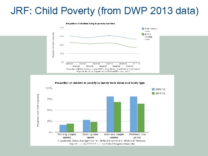 JRF: Child Poverty (from DWP 2013 data)