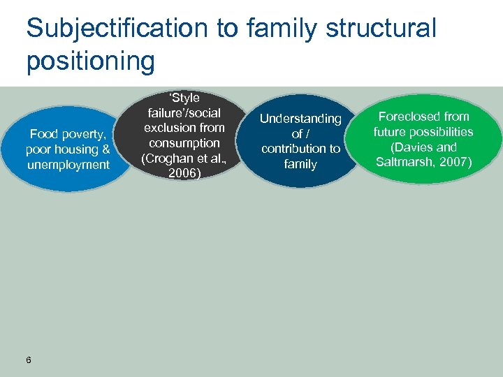 Subjectification to family structural positioning Food poverty, poor housing & unemployment 6 'Style failure'/social