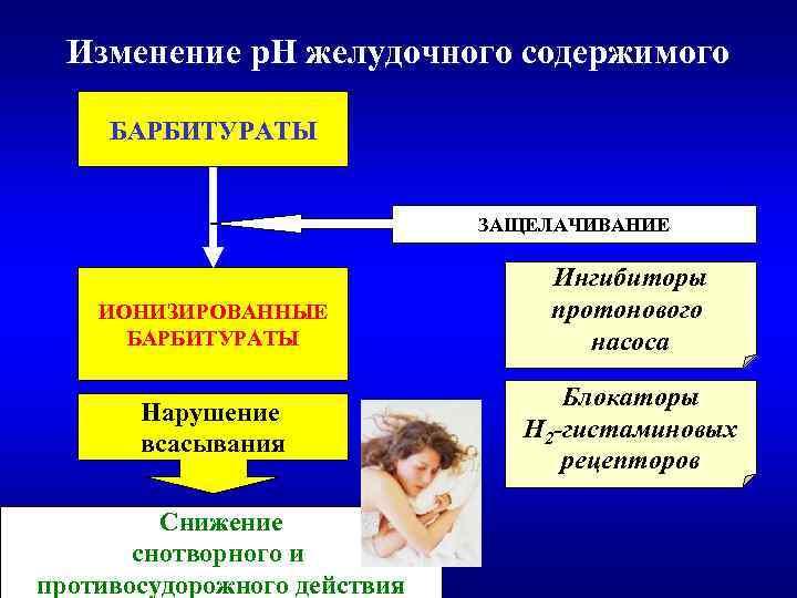 Изменение р. Н желудочного содержимого БАРБИТУРАТЫ ЗАЩЕЛАЧИВАНИЕ ИОНИЗИРОВАННЫЕ БАРБИТУРАТЫ Нарушение всасывания Снижение снотворного и
