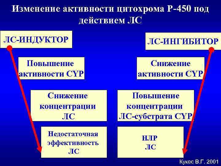 Изменение активности цитохрома Р-450 под действием ЛС ЛС-ИНДУКТОР Повышение активности CYP Снижение концентрации ЛС