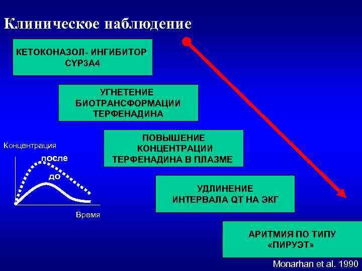 Клиническое наблюдение КЕТОКОНАЗОЛ- ИНГИБИТОР CYP 3 A 4 УГНЕТЕНИЕ БИОТРАНСФОРМАЦИИ ТЕРФЕНАДИНА ПОВЫШЕНИЕ КОНЦЕНТРАЦИИ ТЕРФЕНАДИНА