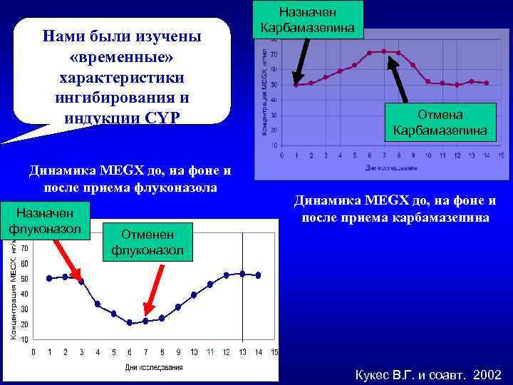 Нами были изучены «временные» характеристики ингибирования и индукции CYP Динамика MEGX до, на фоне