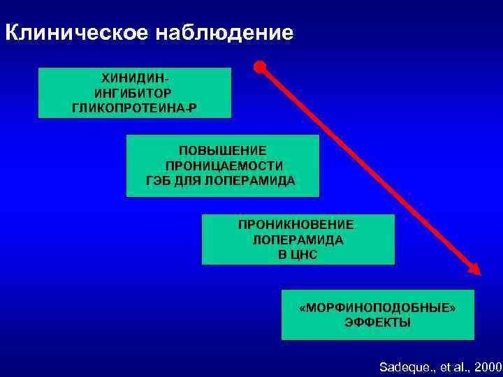 Клиническое наблюдение ХИНИДИНИНГИБИТОР ГЛИКОПРОТЕИНА-Р ПОВЫШЕНИЕ ПРОНИЦАЕМОСТИ ГЭБ ДЛЯ ЛОПЕРАМИДА ПРОНИКНОВЕНИЕ ЛОПЕРАМИДА В ЦНС «МОРФИНОПОДОБНЫЕ»