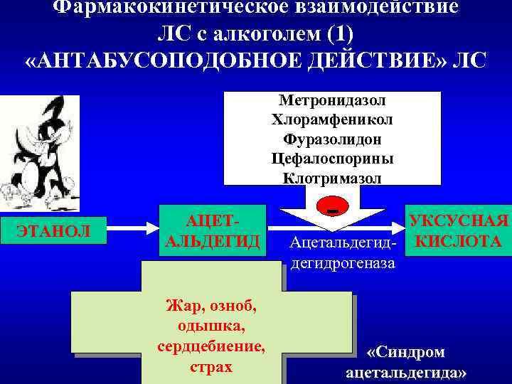Фармакокинетическое взаимодействие ЛС с алкоголем (1) «АНТАБУСОПОДОБНОЕ ДЕЙСТВИЕ» ЛС Метронидазол Хлорамфеникол Фуразолидон Цефалоспорины Клотримазол
