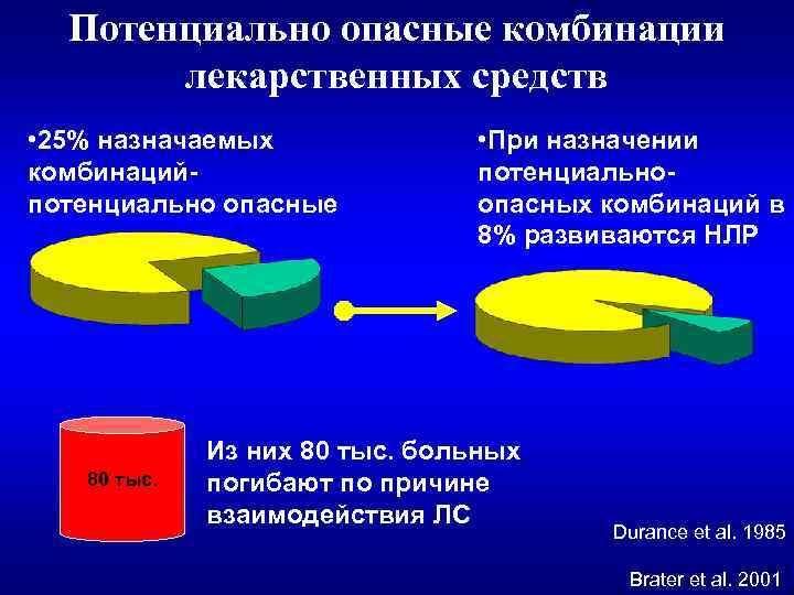 Потенциально опасные комбинации лекарственных средств • 25% назначаемых комбинацийпотенциально опасные 80 тыс. • При