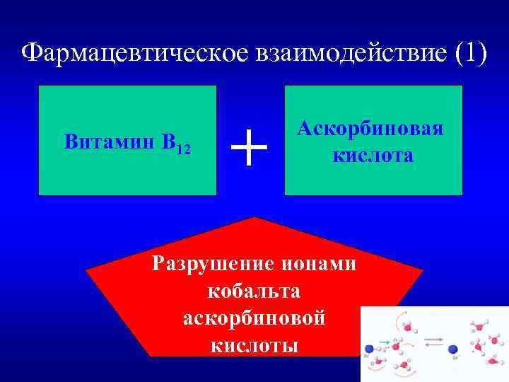 Фармацевтическое взаимодействие (1) Витамин В 12 + Аскорбиновая кислота Разрушение ионами кобальта аскорбиновой кислоты