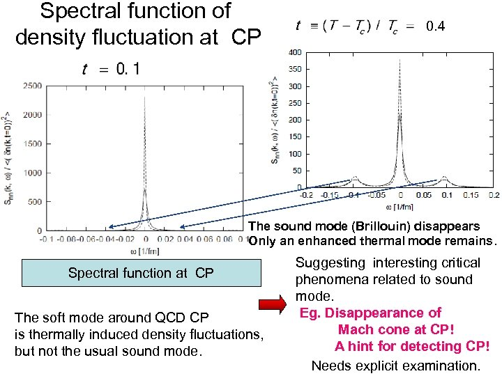 Spectral function of density fluctuation at CP 0. 4 The sound mode (Brillouin) disappears