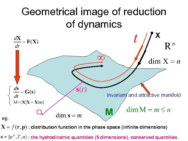 Geometrical image of reduction of dynamics X Invariant and attractive manifold eg. O M
