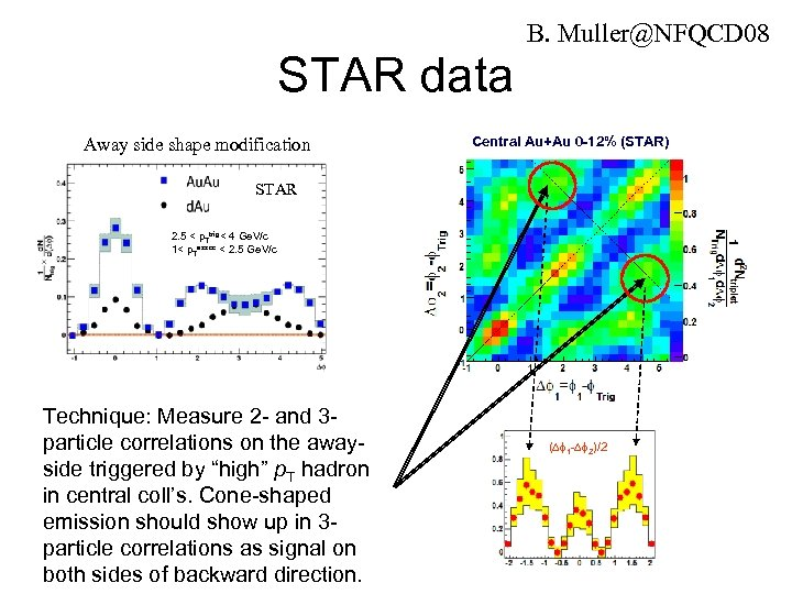 B. Muller@NFQCD 08 STAR data Away side shape modification Central Au+Au 0 -12% (STAR)