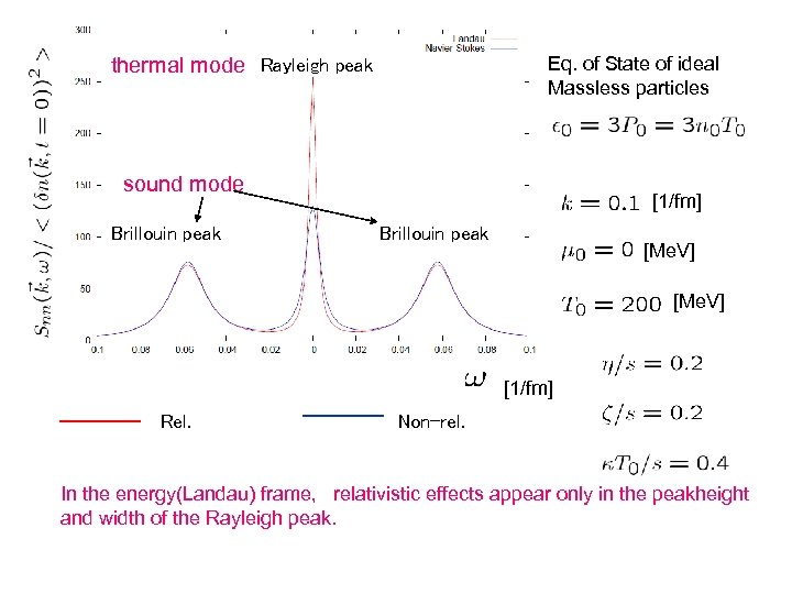 Eq. of State of ideal Massless particles thermal mode Rayleigh peak sound mode Brillouin