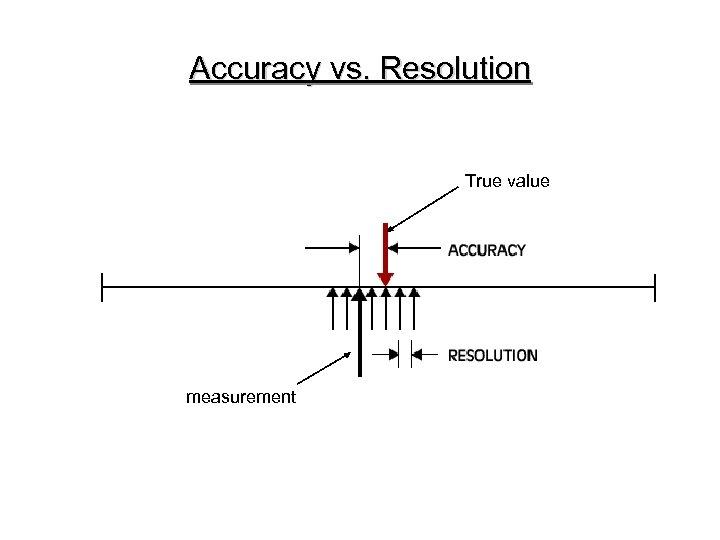 Accuracy vs. Resolution True value measurement