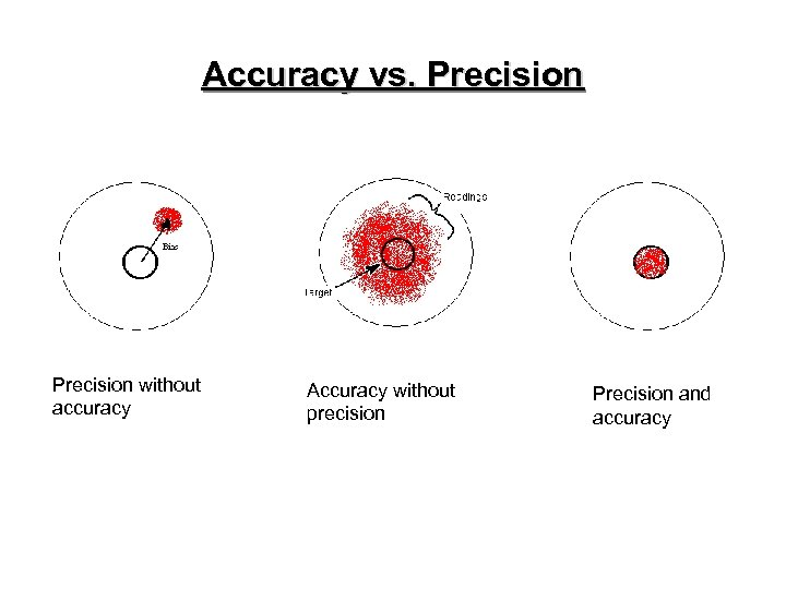 Accuracy vs. Precision without accuracy Accuracy without precision Precision and accuracy