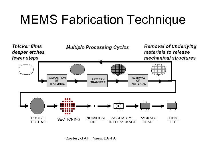 MEMS Fabrication Technique Courtesy of A. P. Pisano, DARPA