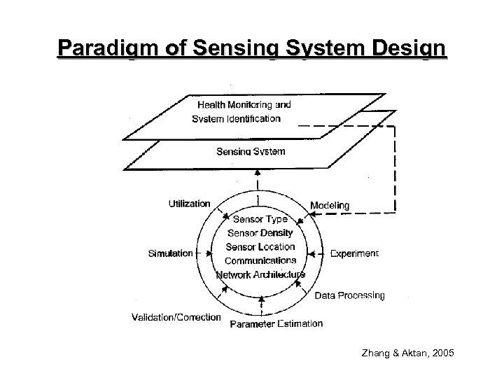 Paradigm of Sensing System Design Zhang & Aktan, 2005