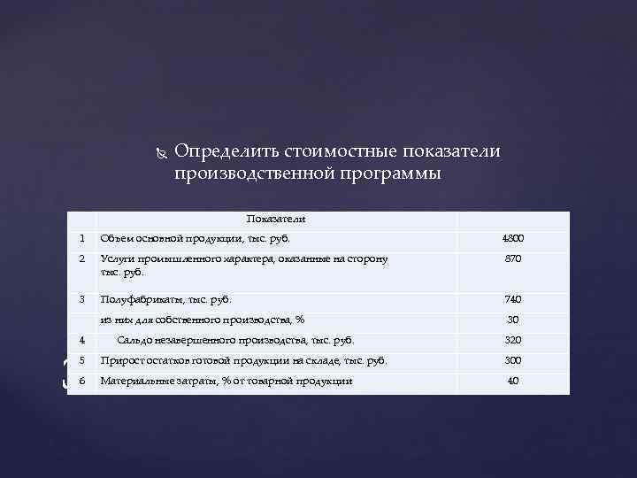 Определить стоимостные показатели производственной программы Показатели 1 Объем основной продукции, тыс. руб. 4800