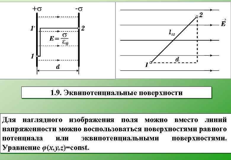 1. 9. Эквипотенциальные поверхности Для наглядного изображения поля можно вместо линий напряженности можно воспользоваться