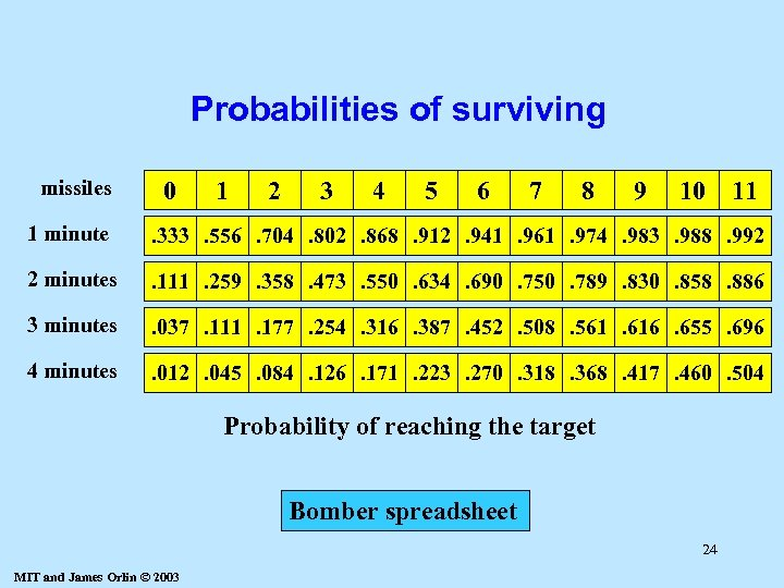 Probabilities of surviving missiles 0 1 2 3 4 5 6 7 8 9