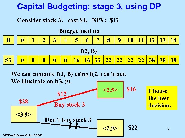 Capital Budgeting: stage 3, using DP Consider stock 3: cost $4, NPV: $12 Budget