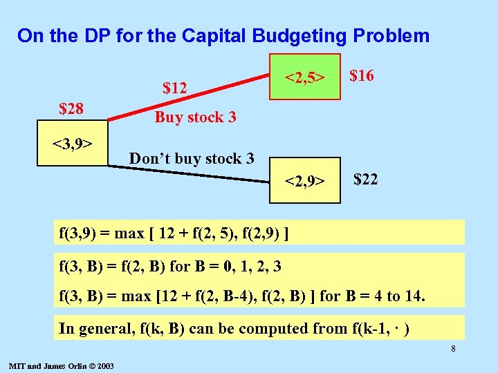 On the DP for the Capital Budgeting Problem $28 <3, 9> $16 <2, 9>