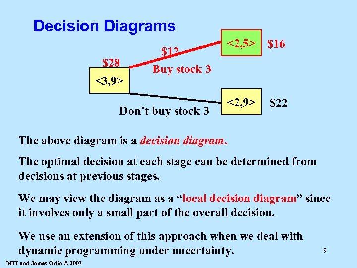 Decision Diagrams $28 <3, 9> $12 <2, 5> $16 Buy stock 3 Don't buy