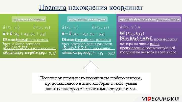 Правила нахождения координат + Позволяют определять координаты любого вектора, представленного в виде алгебраической суммы