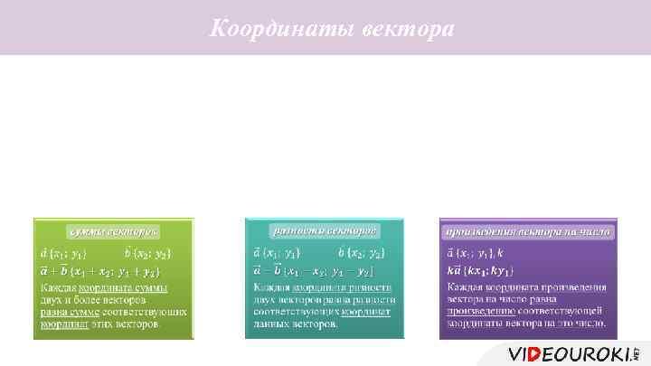 Координаты вектора Координатные векторы Координаты вектора Правила нахождения координат