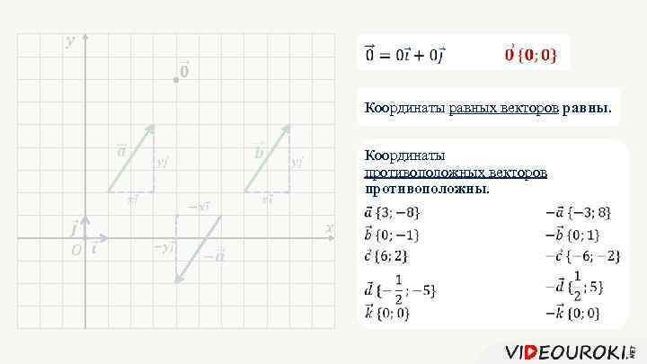 Координаты равных векторов равны. Координаты противоположных векторов противоположны.