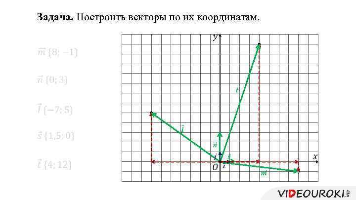 Задача. Построить векторы по их координатам.