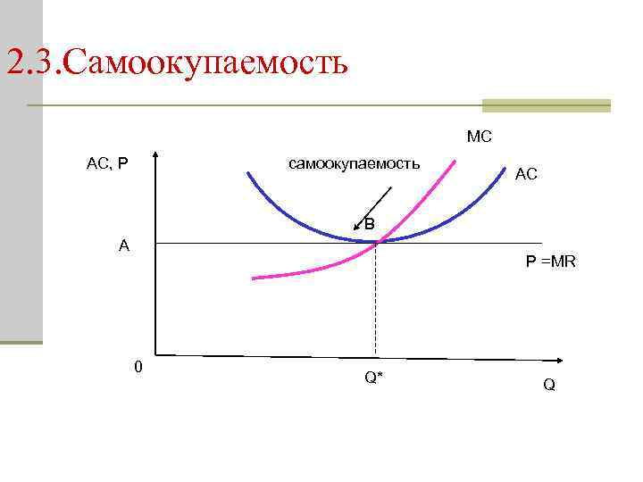 2. 3. Самоокупаемость MC AC, P самоокупаемость AC В A P =MR 0 Q*