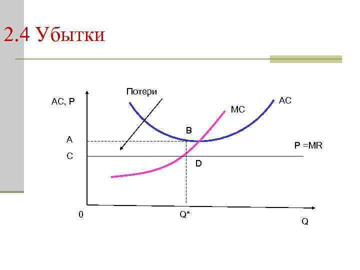 2. 4 Убытки Потери AC, P MC AC В A P =MR C D