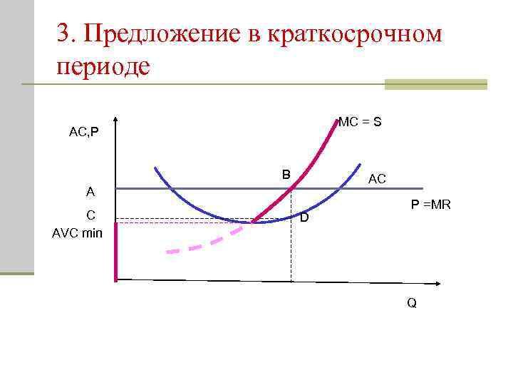 3. Предложение в краткосрочном периоде MC = S AC, P В AC A C