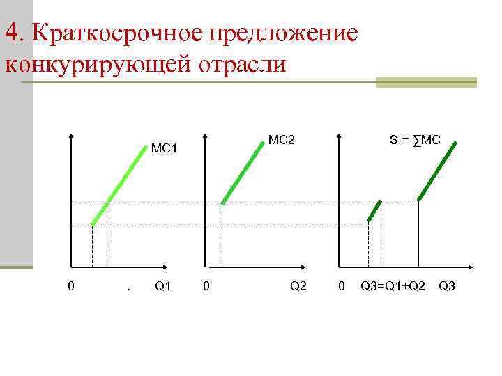 4. Краткосрочное предложение конкурирующей отрасли MC 2 MC 1 0 . Q 1 0