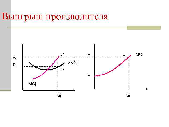 Выигрыш производителя С А E L MC AVCj В D F MCj Qj Qj