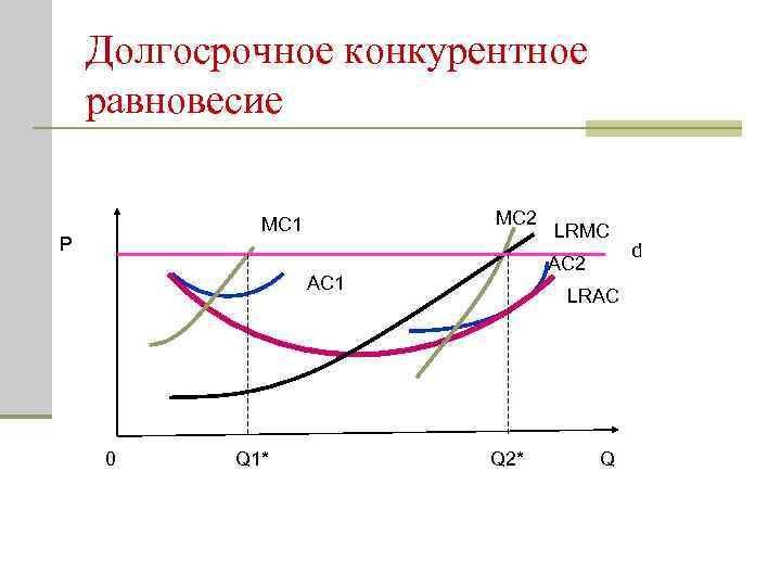 Долгосрочное конкурентное равновесие MC 2 MC 1 P AC 2 AC 1 0 Q