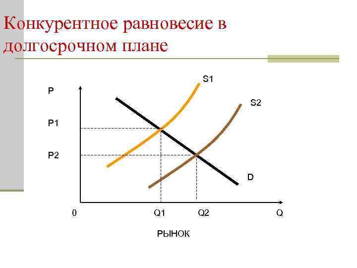 Конкурентное равновесие в долгосрочном плане S 1 P S 2 P 1 P 2