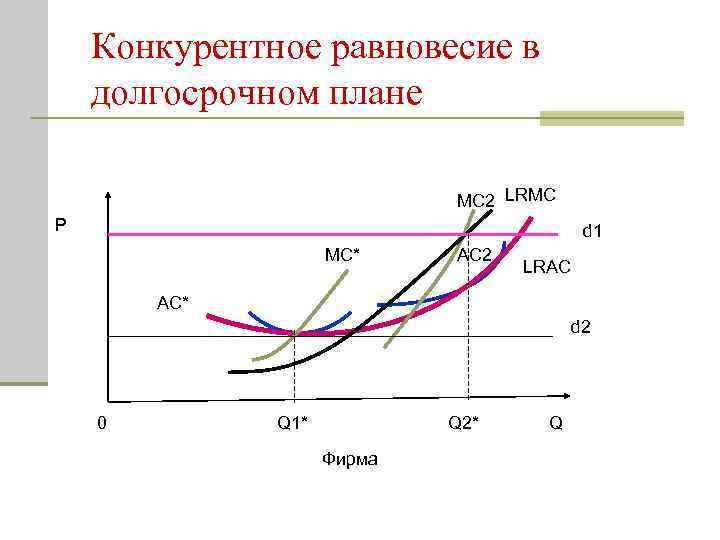 Конкурентное равновесие в долгосрочном плане MC 2 LRMC P d 1 MC* AC 2