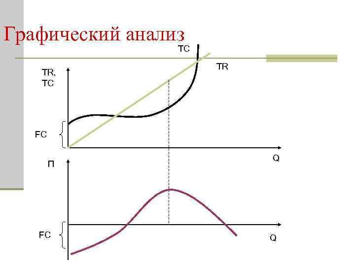 Графический анализ TC TR, TC TR FC П FC Q Q