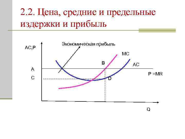 2. 2. Цена, средние и предельные издержки и прибыль AC, P Экономическая прибыль MC