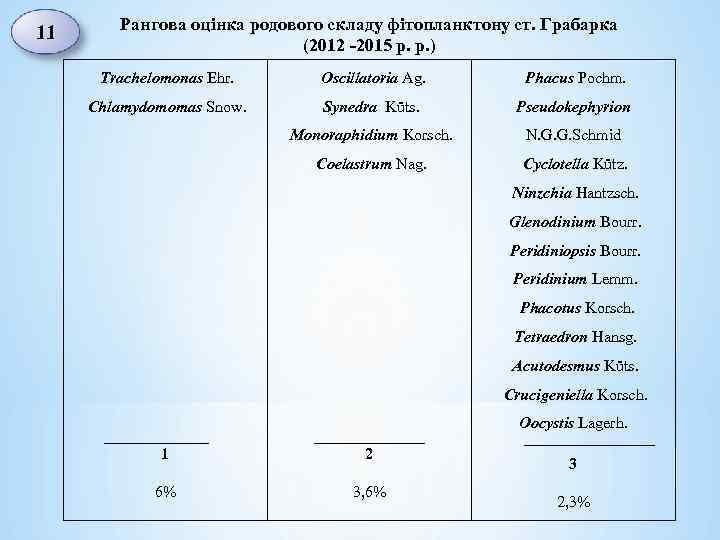 Рангова оцінка родового складу фітопланктону ст. Грабарка (2012 -2015 р. р. ) 11 Trachelomonas
