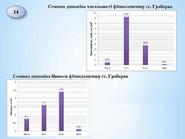Сезонна динаміка чисельності фітопланктону ст. Грабарка 14 Сезонна динаміка біомаси фітопланктону ст. Грабарка