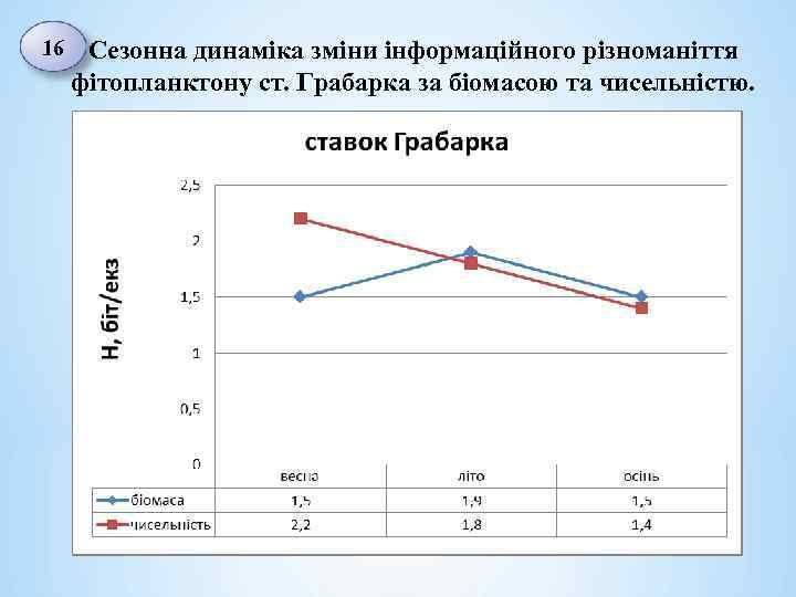 16 Сезонна динаміка зміни інформаційного різноманіття фітопланктону ст. Грабарка за біомасою та чисельністю.