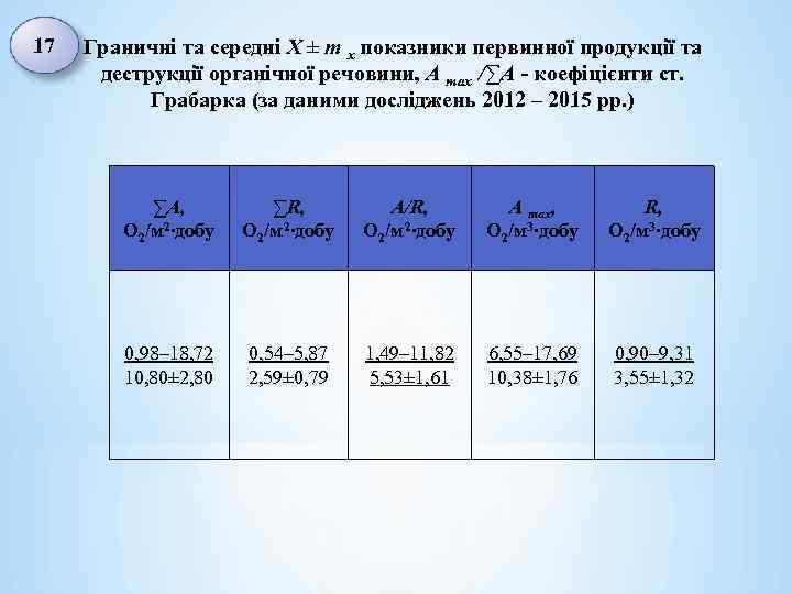 17 Граничні та середні X ± m x показники первинної продукції та деструкції органічної