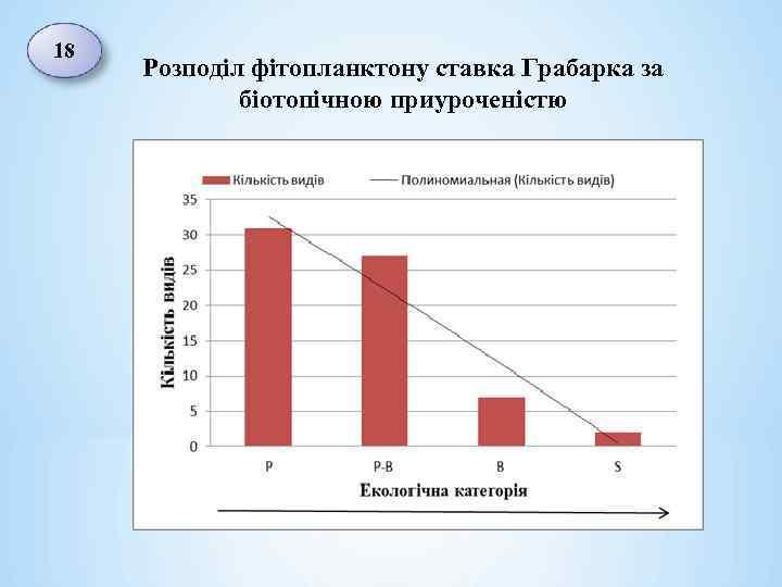 18 Розподіл фітопланктону ставка Грабарка за біотопічною приуроченістю
