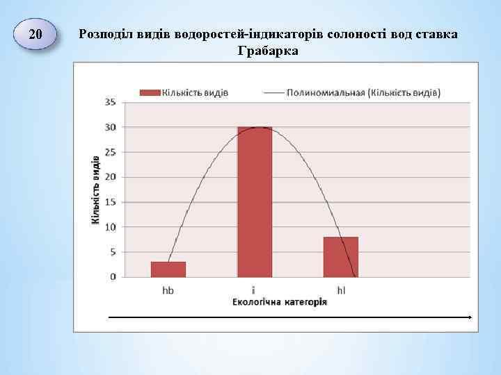 20 Розподіл видів водоростей-індикаторів солоності вод ставка Грабарка