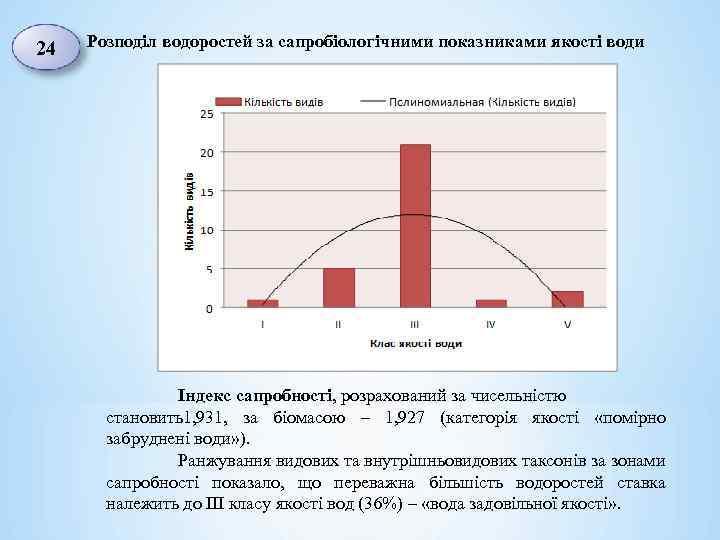 24 Розподіл водоростей за сапробіологічними показниками якості води Індекс сапробності, розрахований за чисельністю становить1,