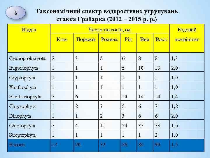 Таксономічний спектр водоростевих угрупувань ставка Грабарка (2012 – 2015 р. р. ) 6 Відділ