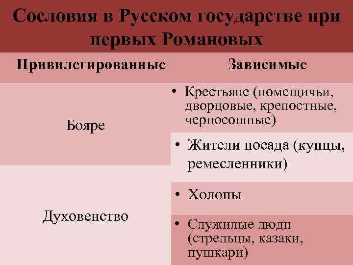 Сословия в Русском государстве при первых Романовых Привилегированные Бояре Зависимые • Крестьяне (помещичьи, дворцовые,